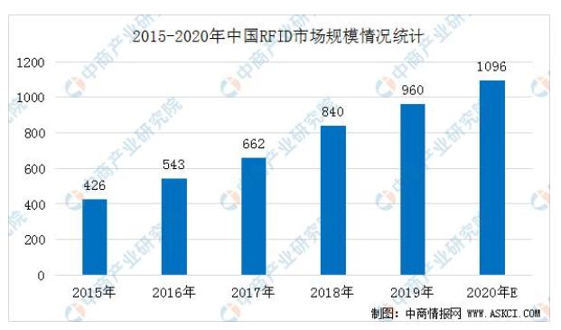 預測分析到2020年中國RFID市場規模有望突破1000億元