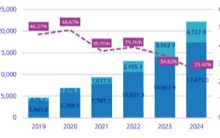 国内私有云与混合云基础设施市场有望三年内超过CD...
