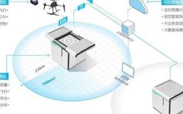 什么是無人機自動機場,如何實現電池充能的