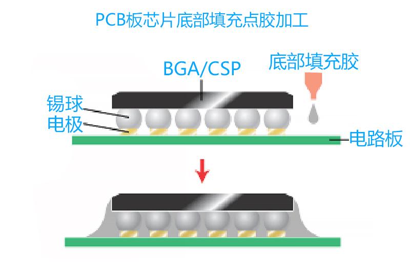 关于PCB板芯片底部填充点胶加工的优点分析