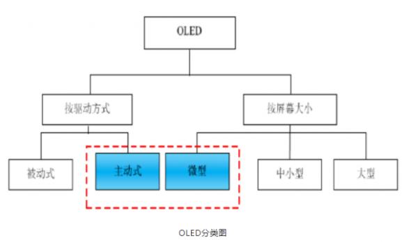 硅基OLED或成下一代微显示技术,硅基OLED行...