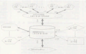 基于虛擬儀器技術和數據采集網絡實現網絡虛擬示波器系統的設計