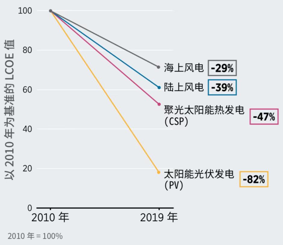 分析解讀2010年-2019年的各類可再生能源發電技術成本