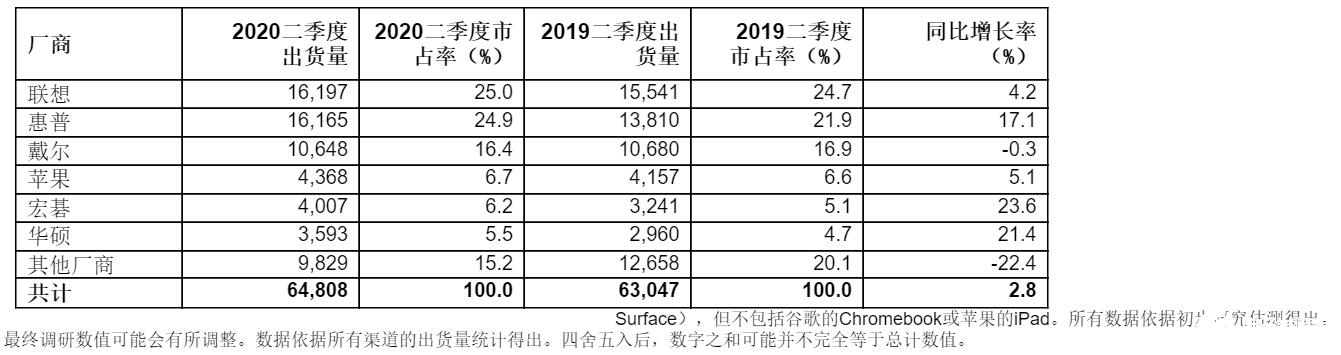 Q2季度全球PC出货量总计6480万台,同期相比增长2.8%