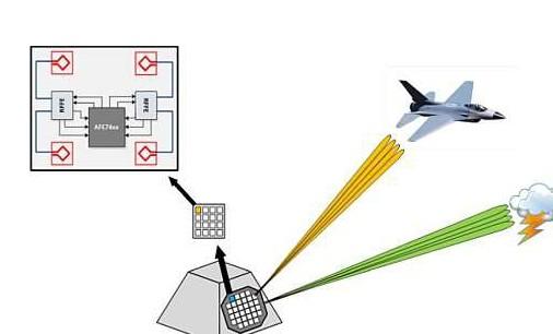 关于AFE7444/AFE7422 RF采样收发器的功能模块