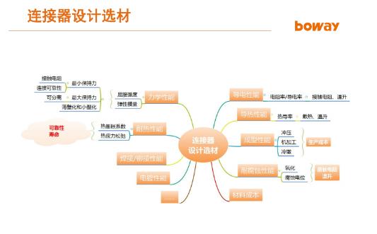 博威合金:在5G時代背景下,連接器從材料到設計所欲的新挑戰