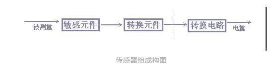 传感器的构成方法框图和分类