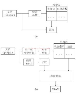 基于Xilinx Virtex-II FPGA的...