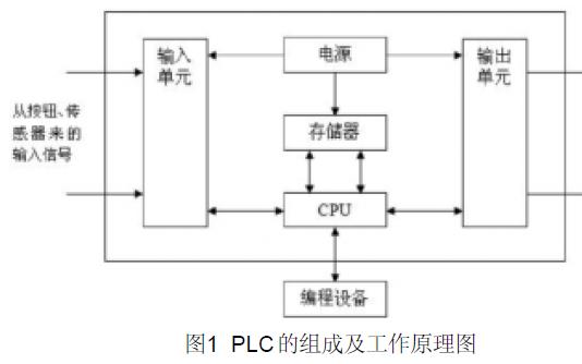 如何使用PLC實現過程控制系統的設計