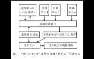基于管理和组合HDL电路单元IP库的HAD辅助设...