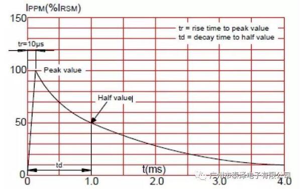 浪涌和電磁脈沖抑制的方法分享