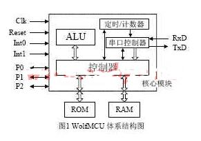 采用VHDL语言在FPGA上实现WolfMCU体...