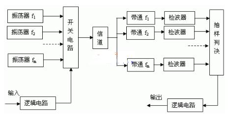 基于FPGA器件实现多频键控调制电路的设计和仿真...