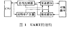 基于FPGA/CPLD器件和高级语言VB实现UA...
