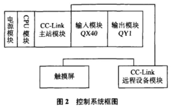 怎么樣使用PLC設計智能倉儲控制系統