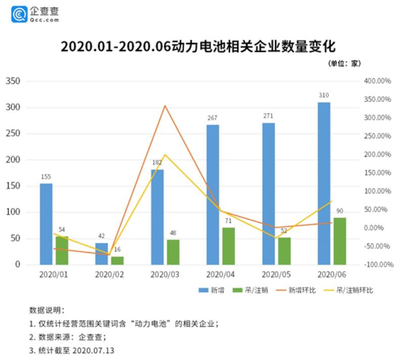 """新能源补贴加速退坡,动力电池行业竞争""""换血""""加剧"""