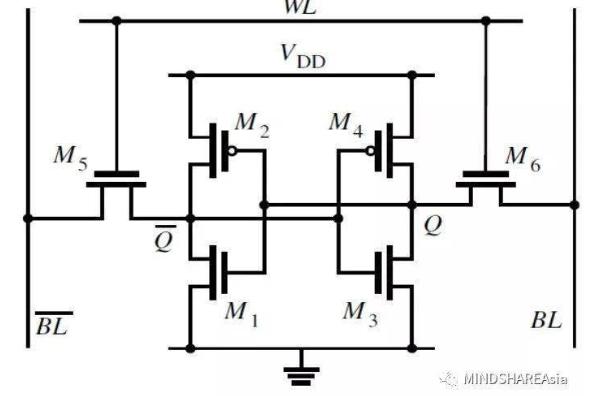 DRAM与SRAM原理与区别解析