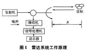 高性能DDS芯片AD9959的工作原理、特性及在步進頻率探地雷達中的應用