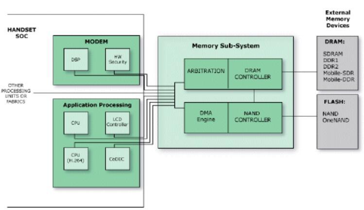 DDR存储器系统是消费电子的核心,它的组成结构分析