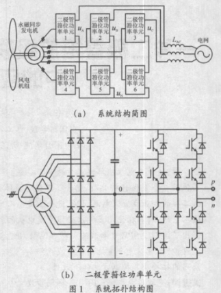 二极管箝位五电平级联H桥拓扑在永磁直驱风电系统中...