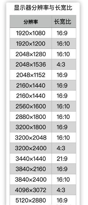 显示器的分辨率,长宽比、点距及选购指南