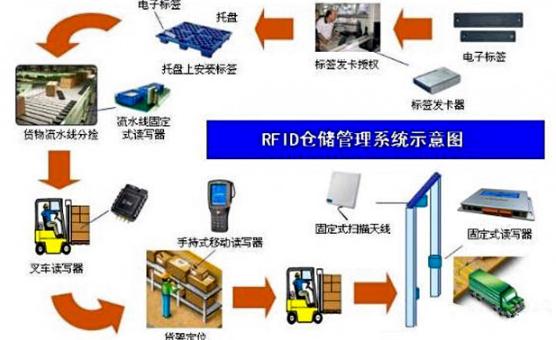 RFID技术加持无人仓库管理智能化建设