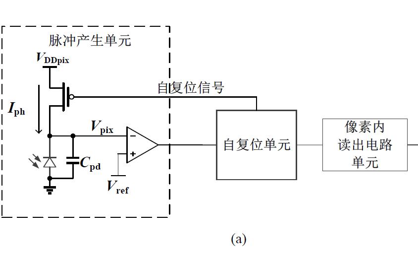 如何实现脉冲阵列式图像传感器成像系统的设计
