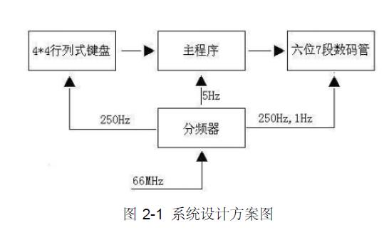 使用FPGA设计实现外设电路的详细资料说明