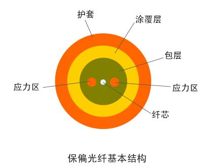 详谈保偏(PM)光纤连接器的工作原理