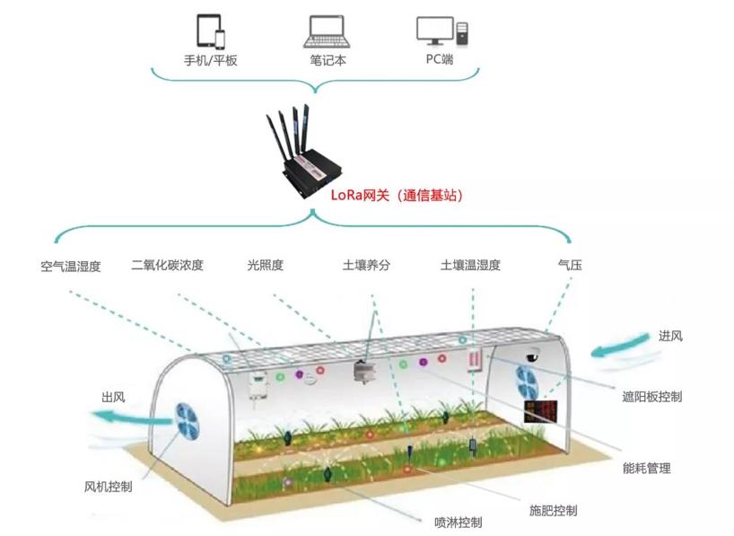 低功耗无线技术助力智慧物流市场快速成长