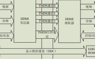 基于泰克示波器完成HDMI的全部物理層測試