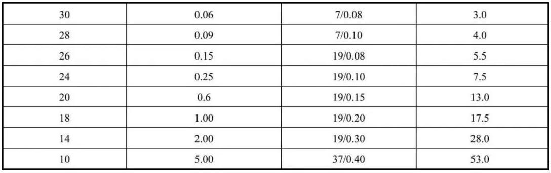 低频电缆组装件的导线/电缆线的选用
