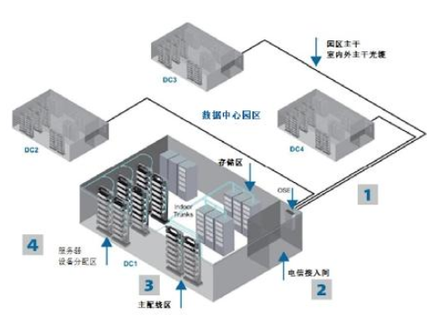 多租戶數據中心該如何布線?從室外光纜、接入間,一直到主配線區和籠區