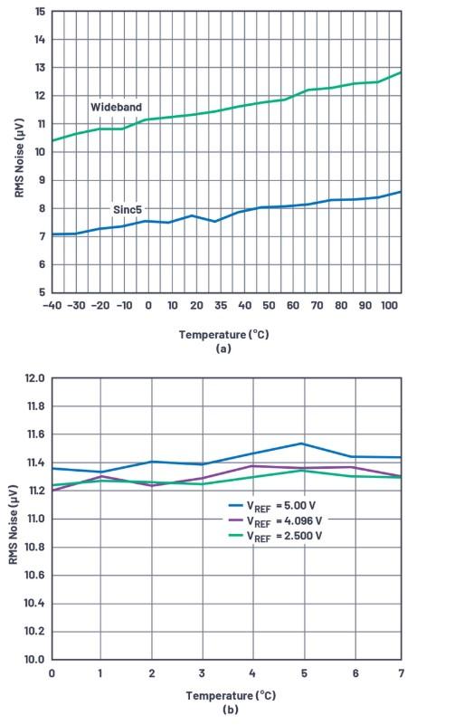 关于AD7768/AD7768-4的噪声性能和ODR测试介绍