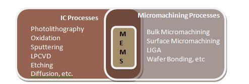 三種最常用的MEMS制造技術解析