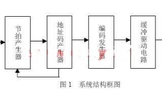 基于可编程逻辑器】件CPLD芯片和VHDL语言实现彩灯控制器」系统的设计