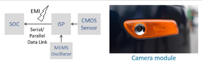 MEMS振蕩器對電源雜訊和相位抖動的抑制