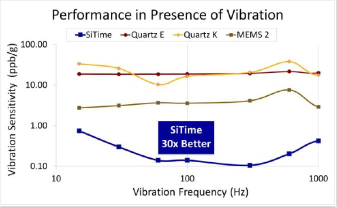 MEMS振荡器对电源噪声和相位抖动的抑制