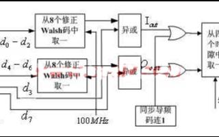 基于FPGA的超宽带ぷ系统的解决方案