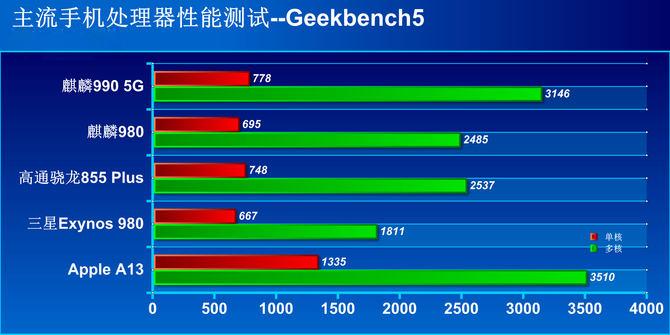 麒麟990性能实测:CPU、GPU以及AI算力