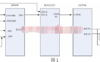 基于FPGA芯片XC4VLX25实现∑ 软件无线电信号处理平台的设计