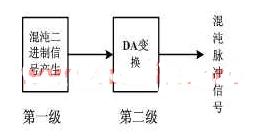 利用可編輯邏輯器件實現混沌脈沖源系統的設計和仿真...