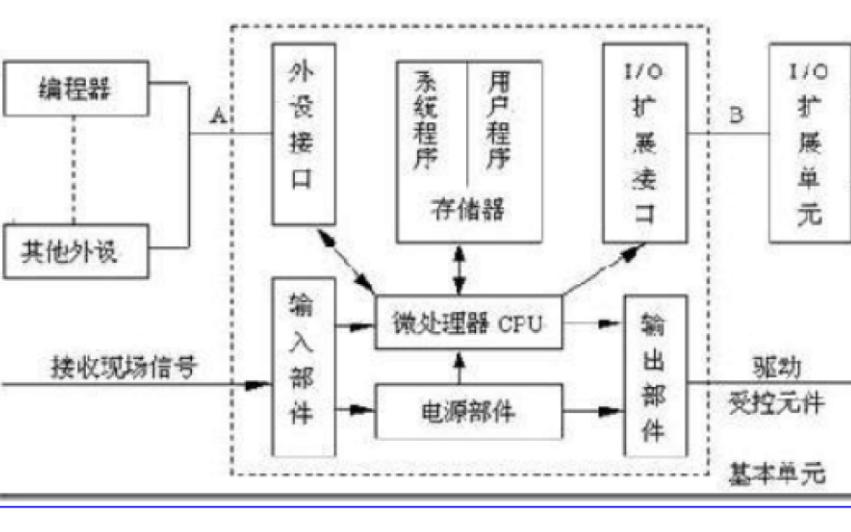 PLC的基本結構是什么樣的