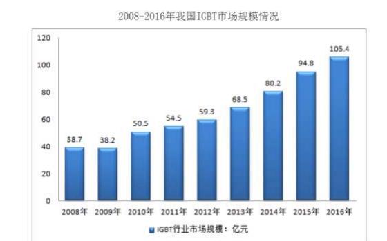 國內第一的斯達半導體,IGBT的市場規模與英飛凌仍差距大