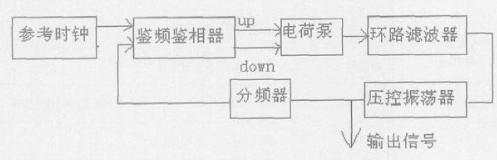 采用二阶无源环路滤波器实现三阶电荷泵锁相环的设计