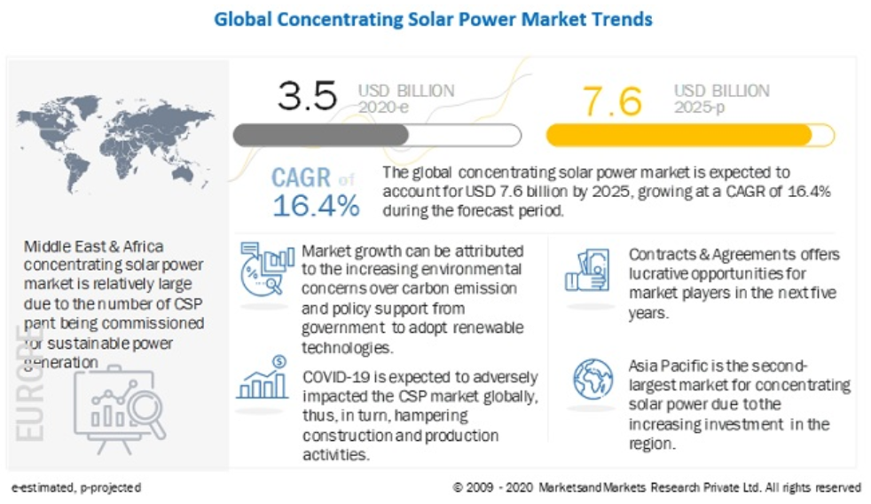 2020年-2025年,太阳能塔架细分市场将引领集中式太阳能市场