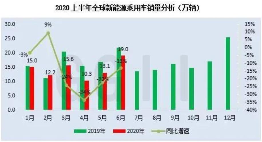 最新数据:2020上半年全球新能源汽车销量及 TOP 20车辆