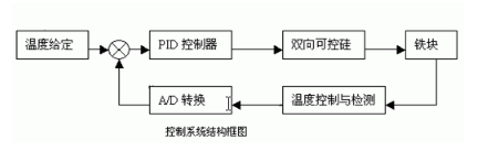 采用AT89C52芯片实现温度控制和显示系统的设...
