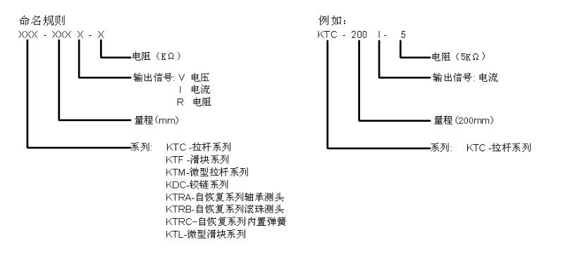 直线位移传感器的命名规范