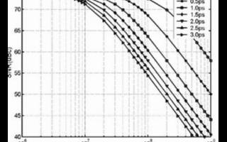 采用噪声性能好的放大器实现低抖动采样时钟电路的设...